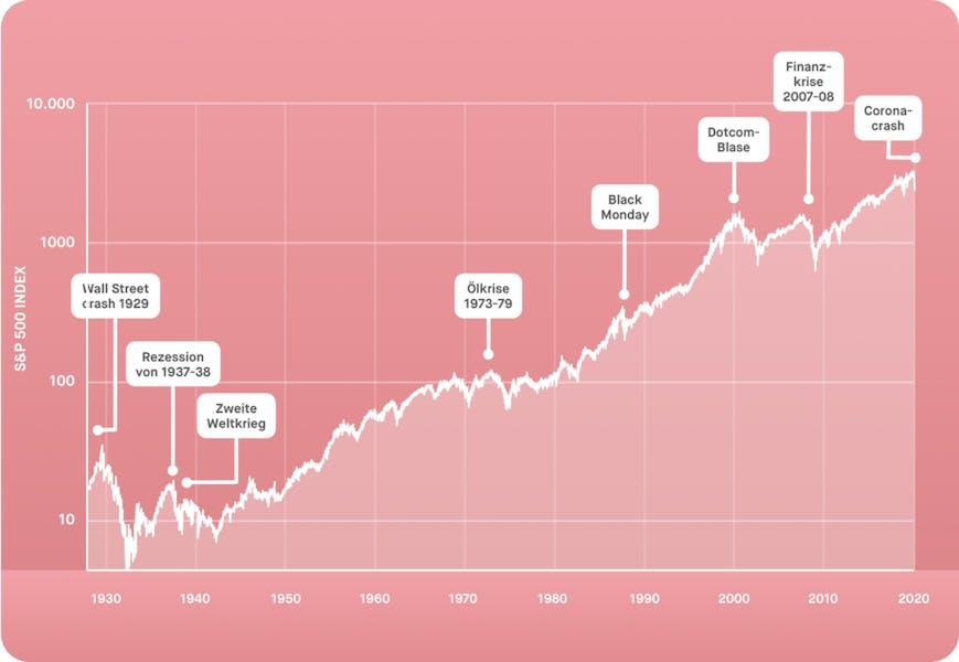 100 Jahre Börsenwachstum – vom Wall Street Crash bis zur Corona-Krise