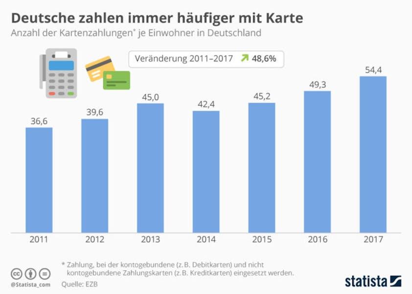 Peaks Smart Payment in Deutschland