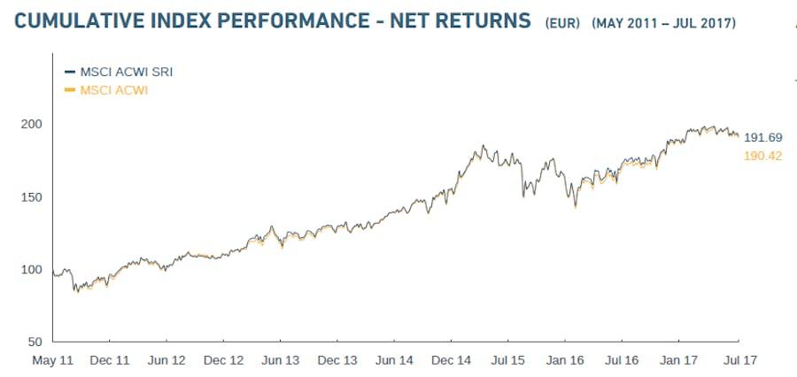 MSCI Rendite des nachhaltigen Index und des regulären Index.