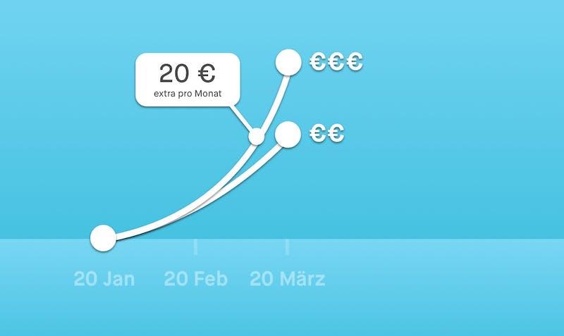 Das passiert, wenn du 20 € (extra) an jedem 20. ab 2020 investierst
