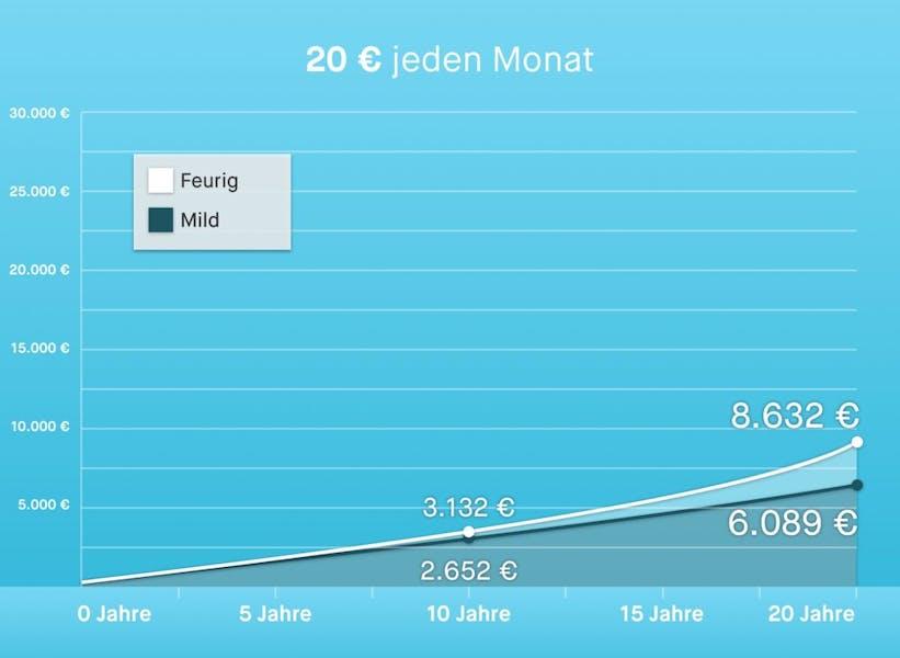 20 € (extra) investieren – jeden Monat am 20.