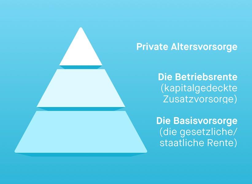 Das 3-Schichten-Modell des Rentensystems in Deutschland