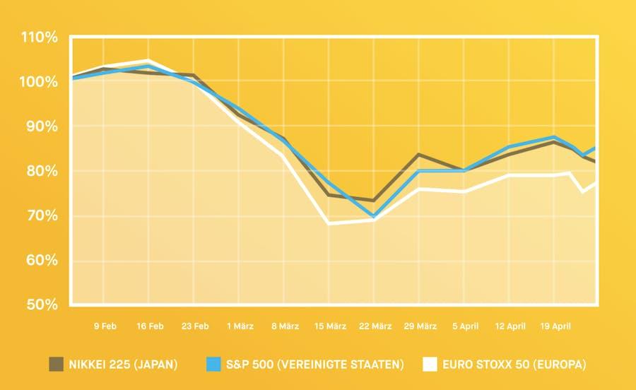 Graph Nikkei225, S&P500, EuroStoxx50 – Entwicklung Februar bis April 2020