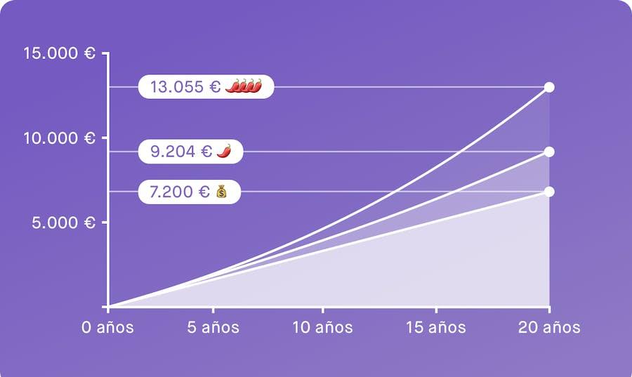 Gráfico que muestra cuánto puedes conseguir si depositas 30€ al mes con Peaks