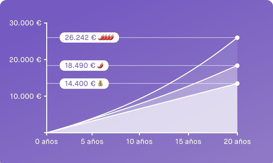 Gráfico que muestra cuánto puedes conseguir si inviertes 60€ al mes con Peaks