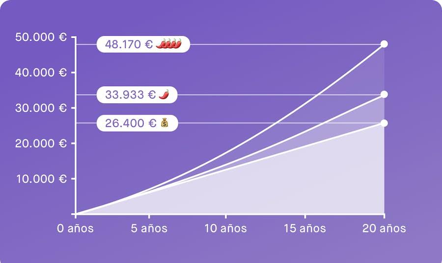Gráfico que muestra cuánto puedes conseguir si inviertes 110€ al mes con Peaks