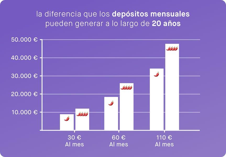 Gráfico que muestra cuánto puedes conseguir invertir con Peaks