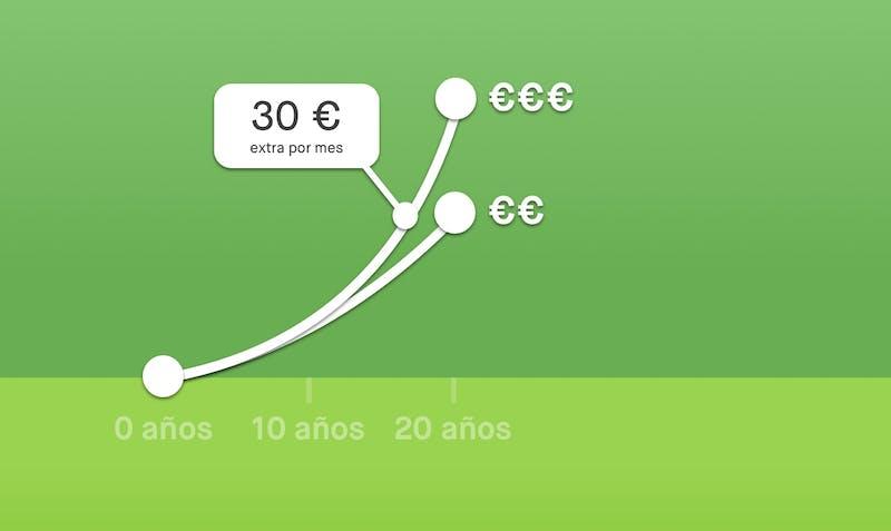 gráfica que muestra como puede crecer tu dinero apartando 30 € más