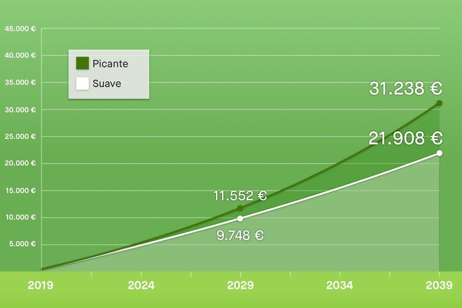 gráfico que muestra cuando puedes conseguir depositando 30 euros extra durante más tiempo