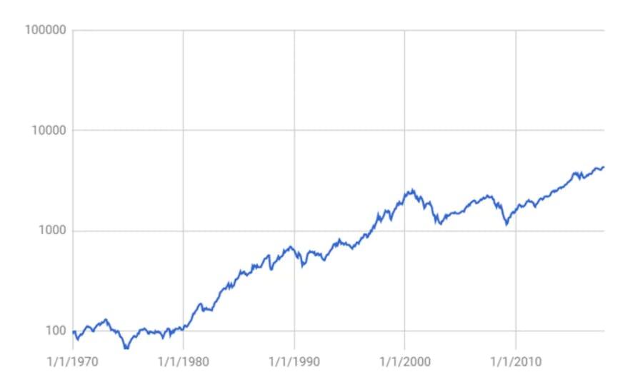 Evolución histórica de los precios de las inversiones de capital a nivel mundial Fuente: Peaks (el índice que se muestra es el índice mundial del MSCI, rendimiento total en euros)