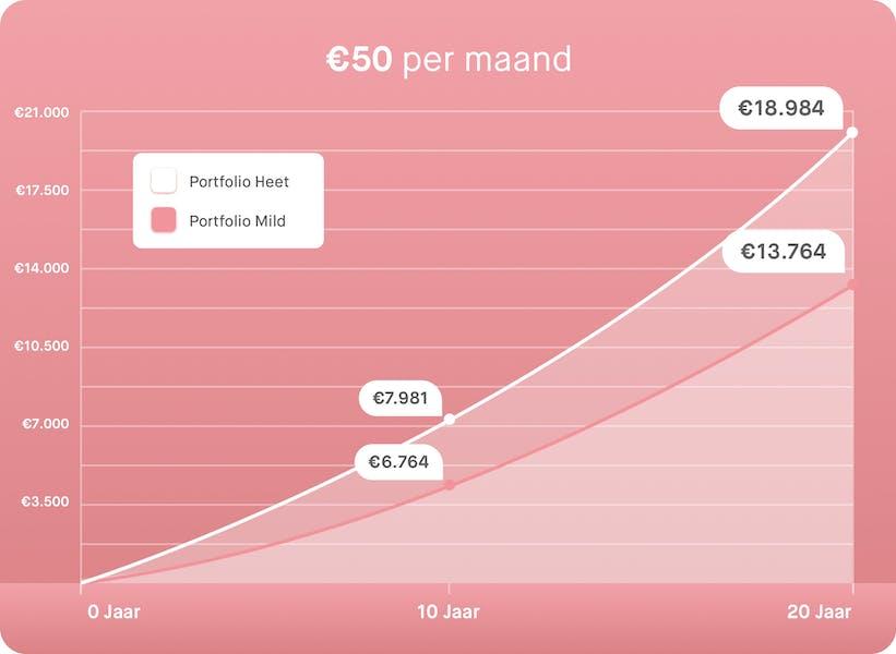 €50 per maand