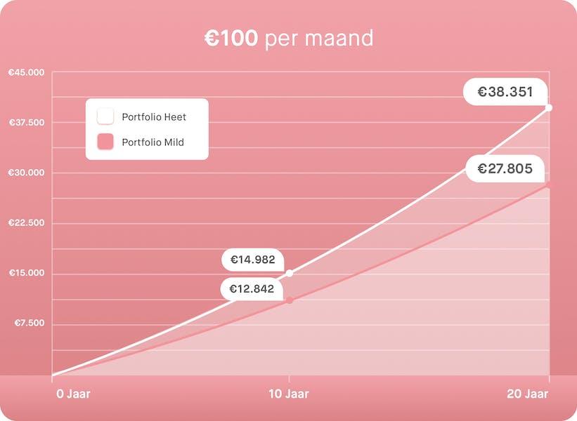 €100 per maand