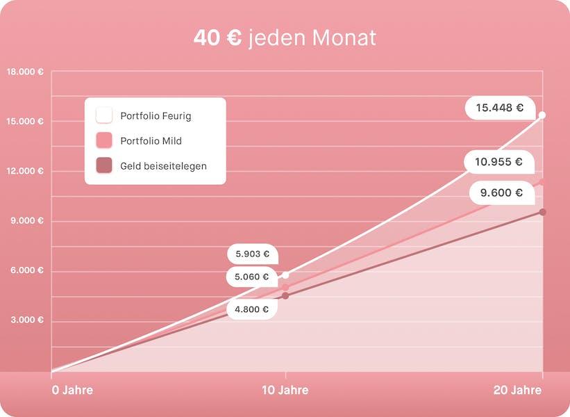 Graph für das Wechselgeld investieren mit Peaks