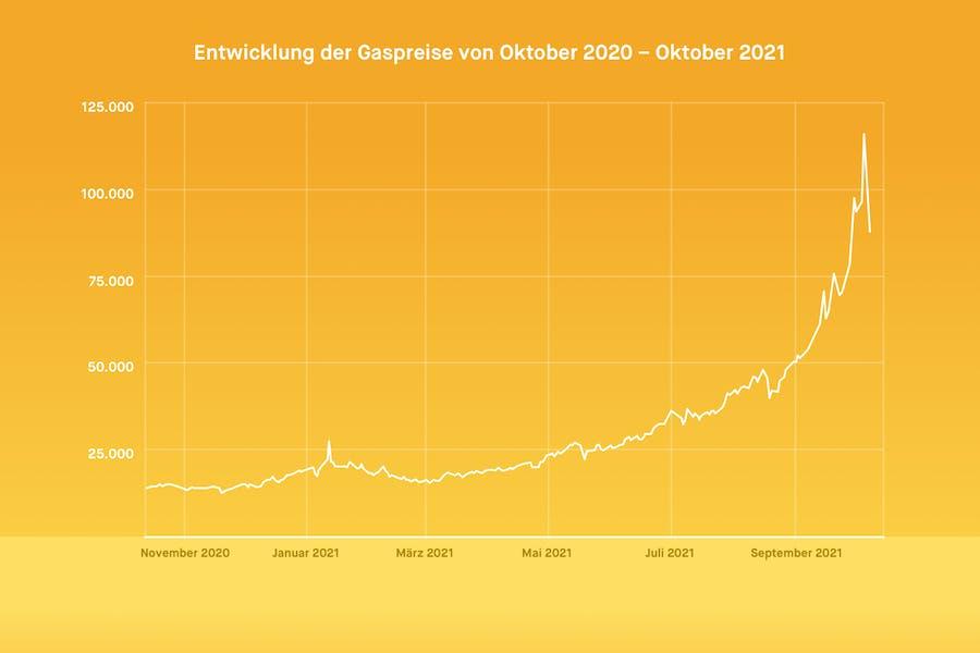 Preisentwicklung von Erdgas für den Zeitraum 1.11.2020 bis 1.10.2021
