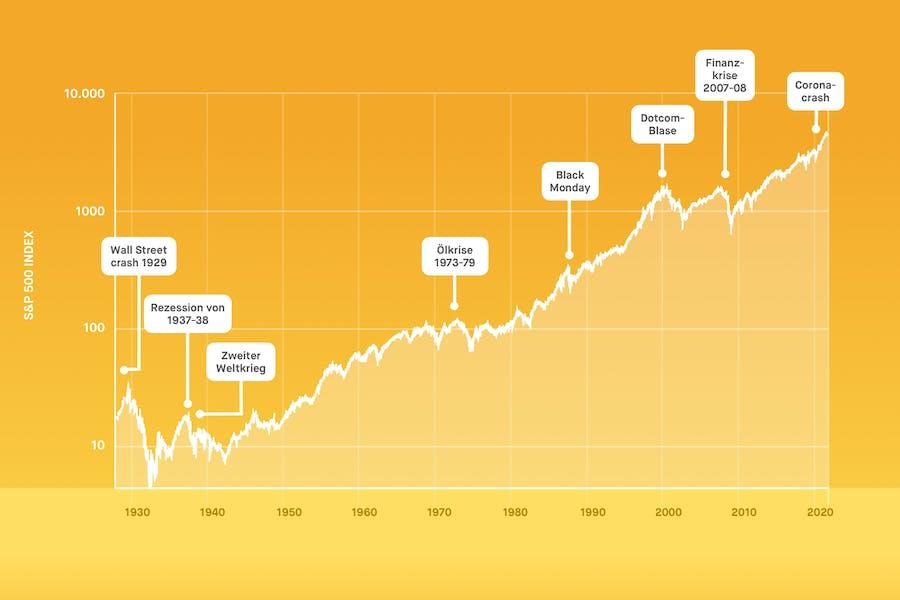 Entwicklung des S&P 500-Index von Beginn bis Oktober 2021