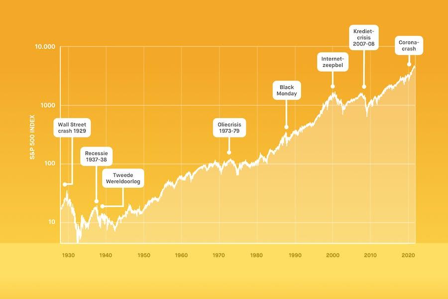 grafiek beurskoersen