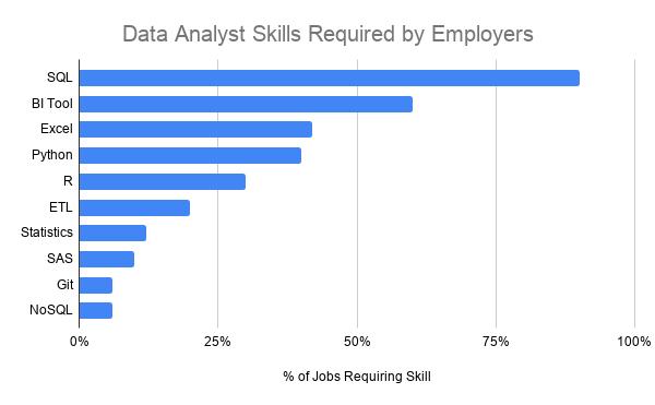 Een tabel die de tools voor data analisten laat zien