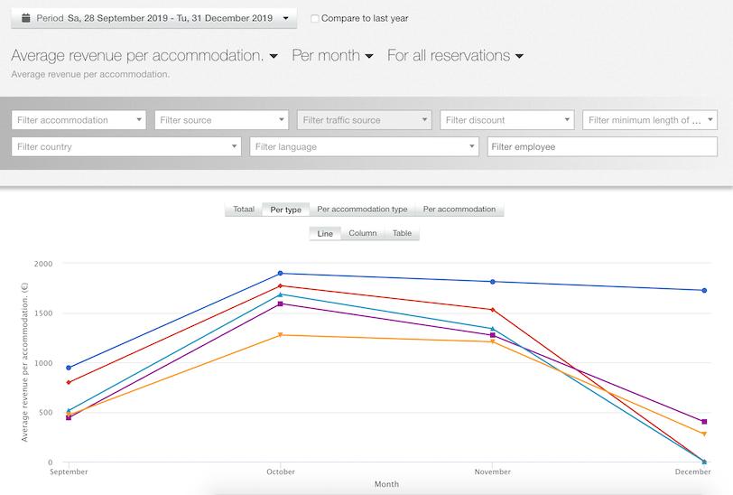 1583246316 average revenue per accommodation per month per type demo beurs 2 2020 03 03 15 37 53