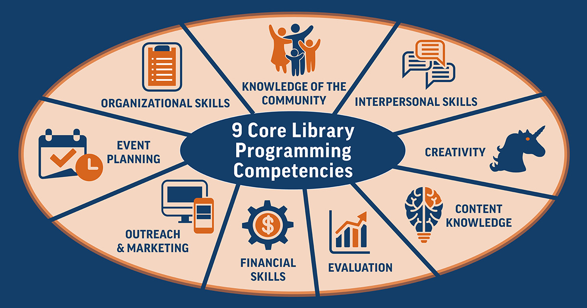 Core Competencies for Programming Libraries