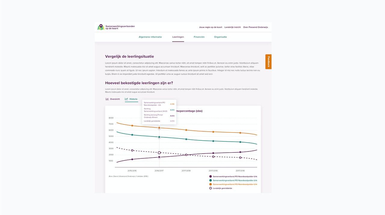 De afbeelding toont een grafiek die op de website www.samenwerkingsverbandenopdekaart.nl te vinden is over hoeveel bekostigde leerlingen er zijn per jaar.