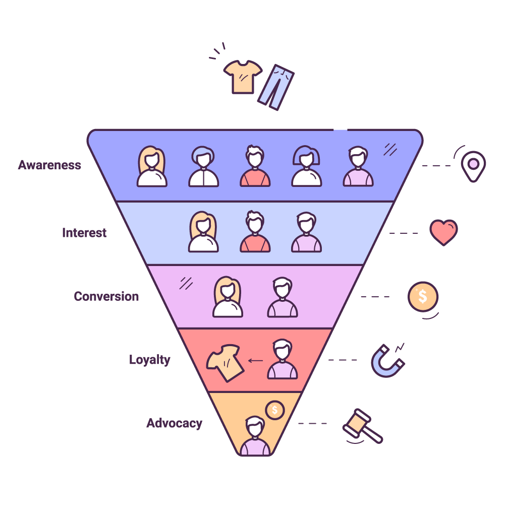 Funnel used in marketing