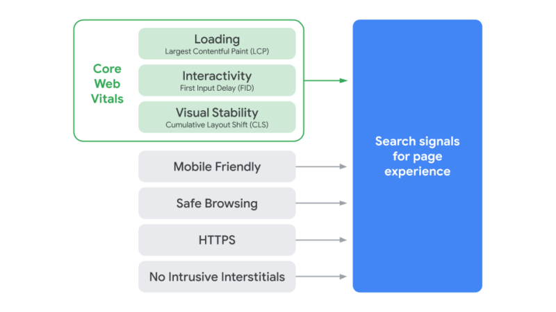 A graphic showing the 7 page experience signals pointing towards the overall page experience algorithm.