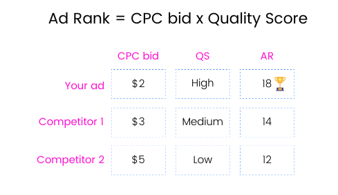 A table showing three keyword bids competing against each other