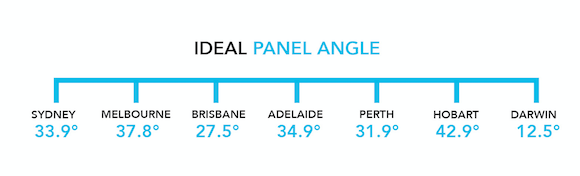 solar panel tilt angle illustration for Australian capital cities