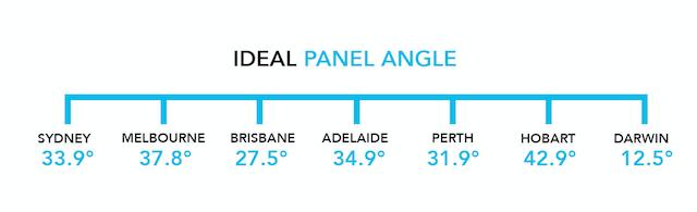 solar panel tilt angle illustration for Australian capital cities