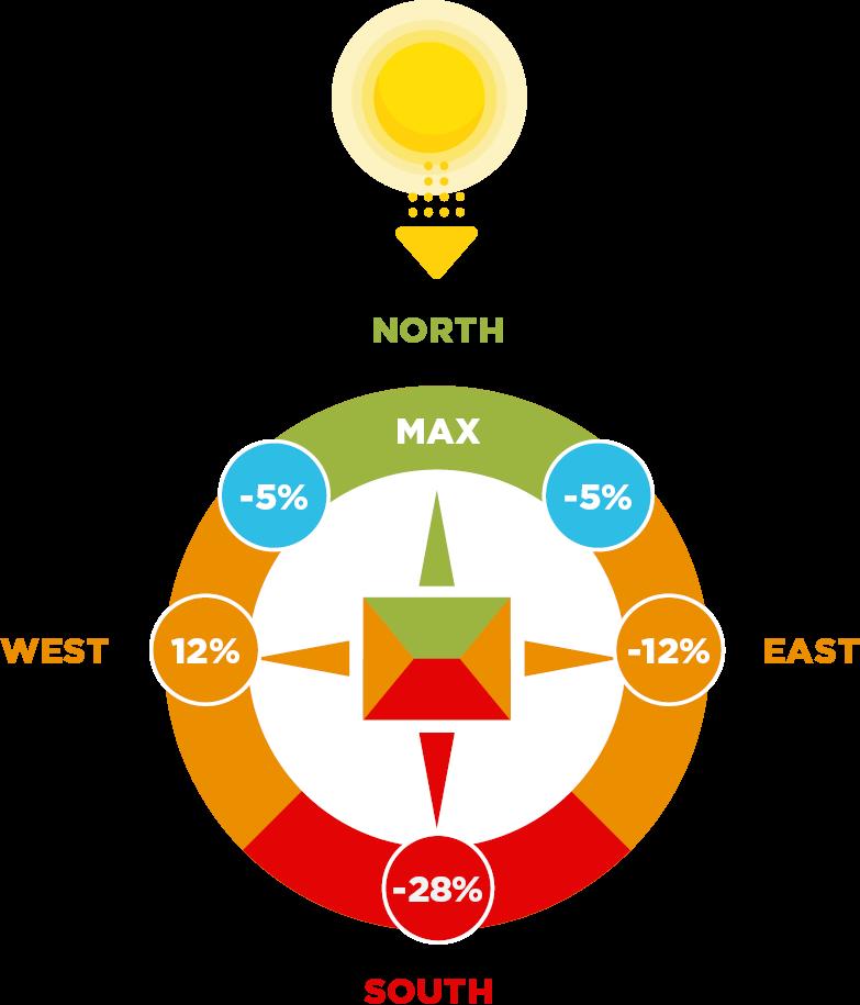 ideal solar panel direction illustration