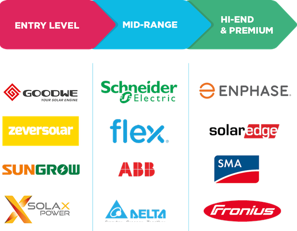 solar inverter brands rating chart