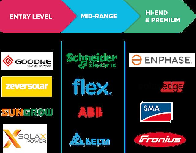 solar inverter brands rating chart