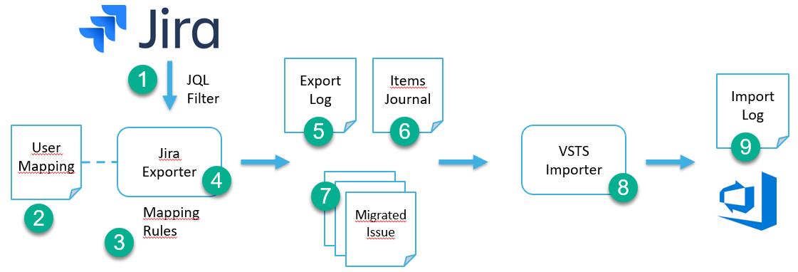 Jira to Azure DevOps migration process
