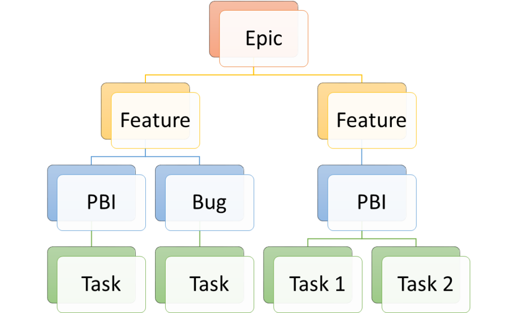 Fig 2. VSTS Work Item Type Hierarchy