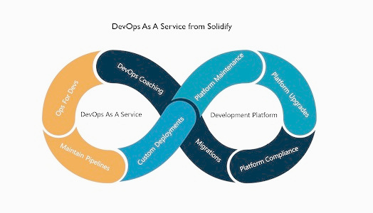 DevOps As A Service By Solidify