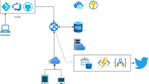 Blog post image for blog post with title Web application modernization