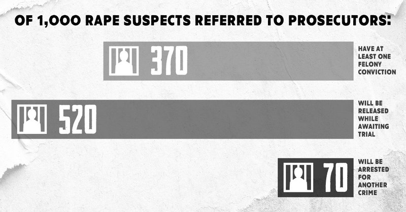37% of rape suspects referred to prosecutors will already have at least one felony conviction; 10% will have five or more. 52% will be released while awaiting trial, and 7% will be arrested for another crime before their case is decided.