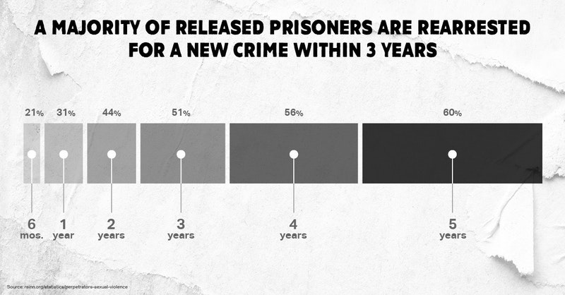 A majority of released prisoners are rearrested for a new crime within three years; 60% are rearrested within five years.