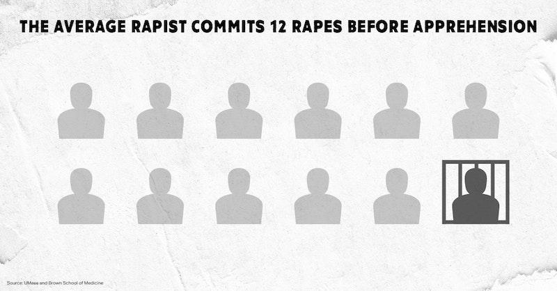 The average rapist commits twelve rapes before apprehension.