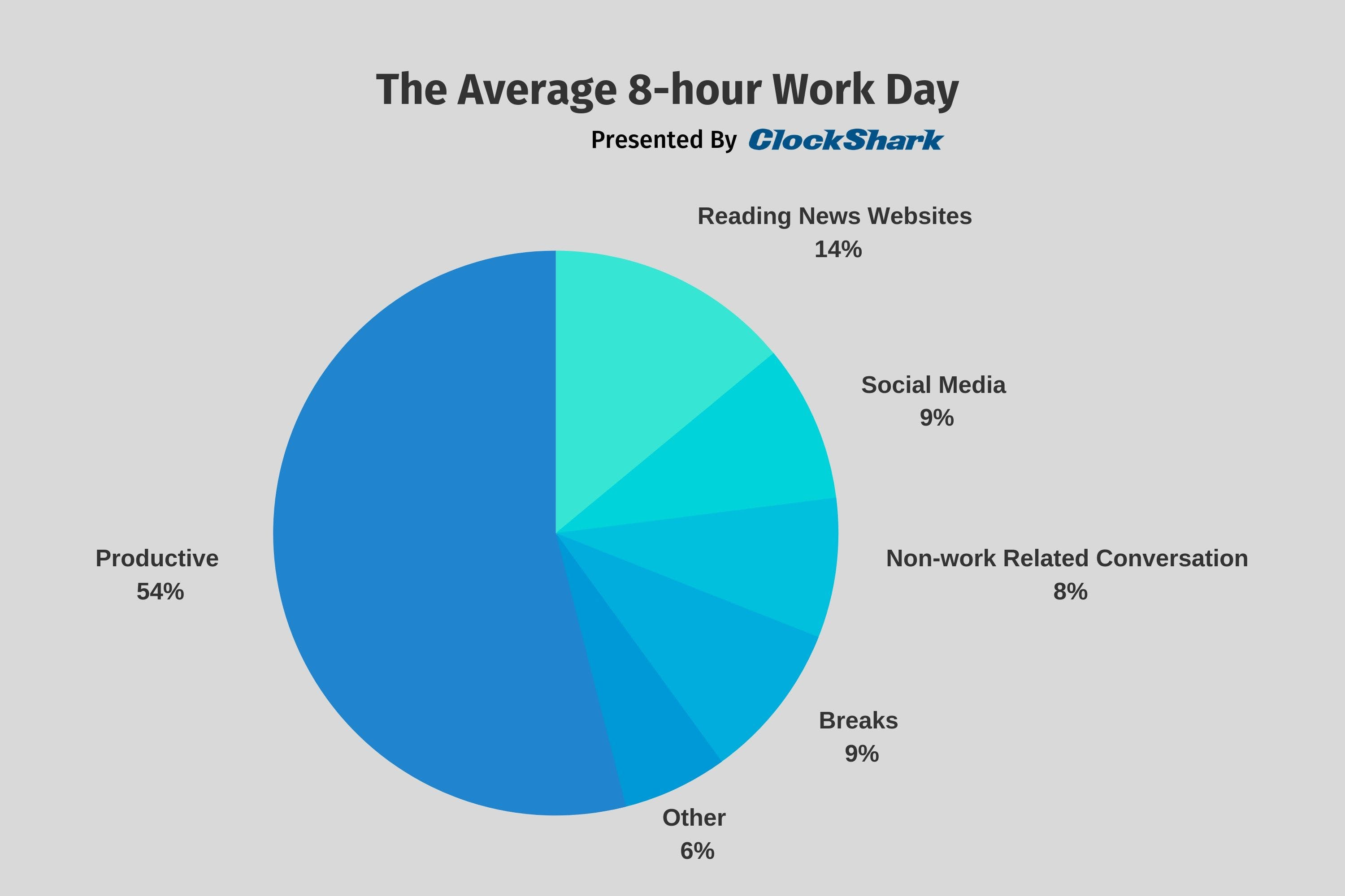 Employee Productivity