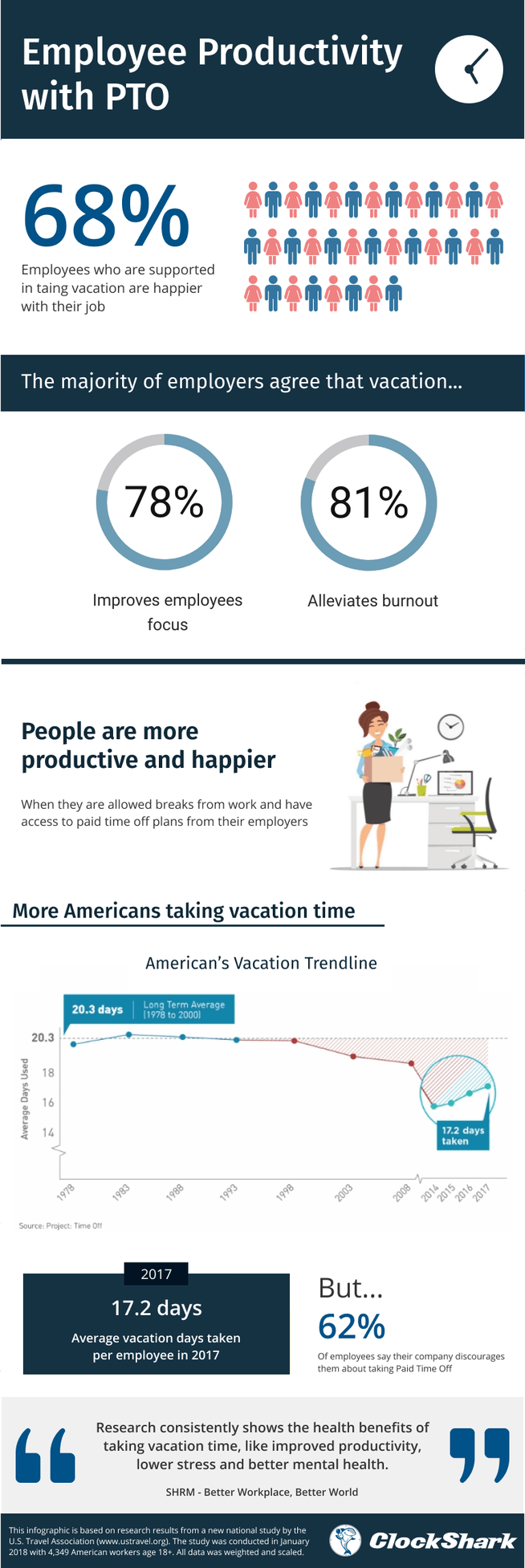 Employee Productivity with PTO