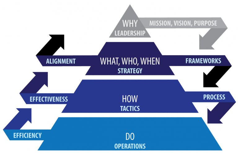 How to use The Organization Strategy Pyramid For Better Business Planning?