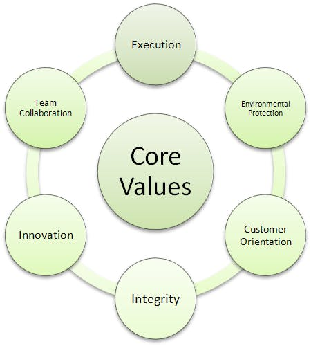 What Are Some Examples of Business Core Values?