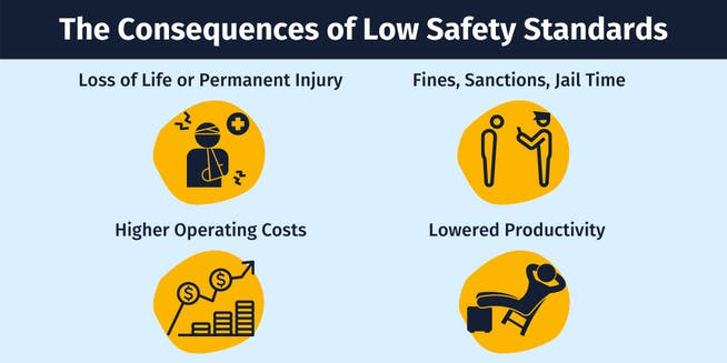 The consequences of low safety standards