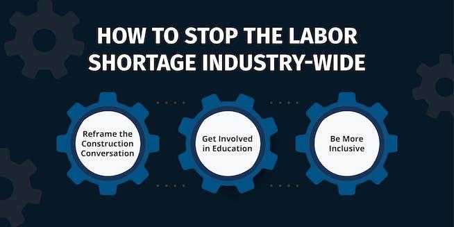 Mitigate Skilled Labor Shortage