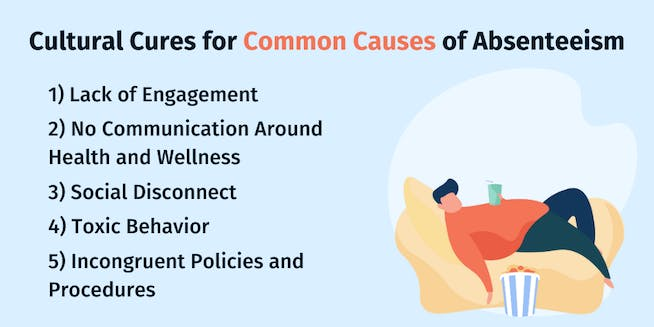 Employee Absenteeism: Causes and Cures