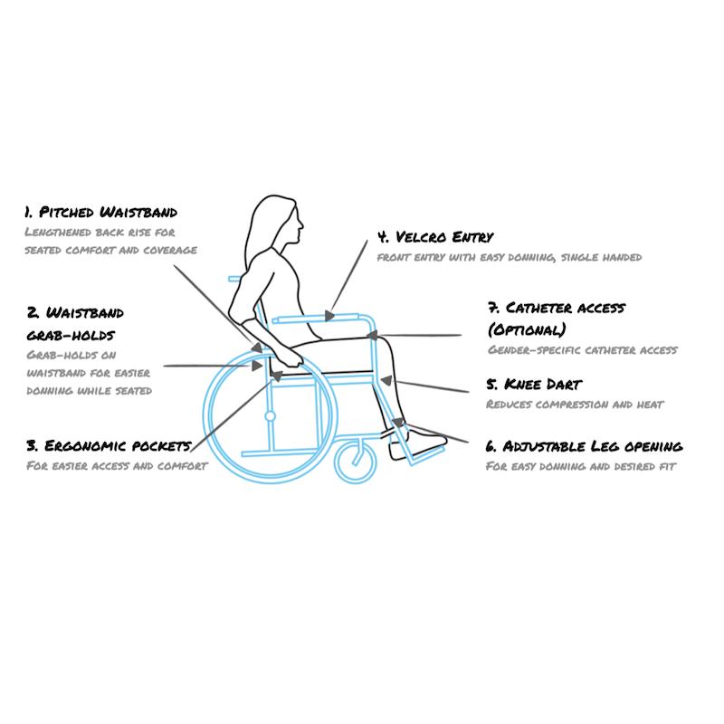 Adaptive Sketch