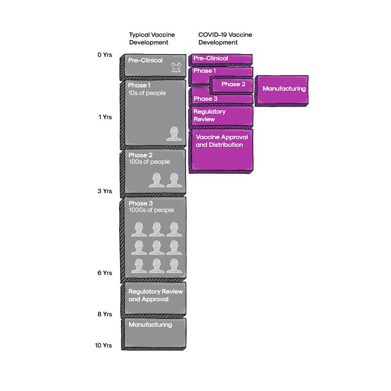 Illustration of COVID19 Vaccine Development Timeline