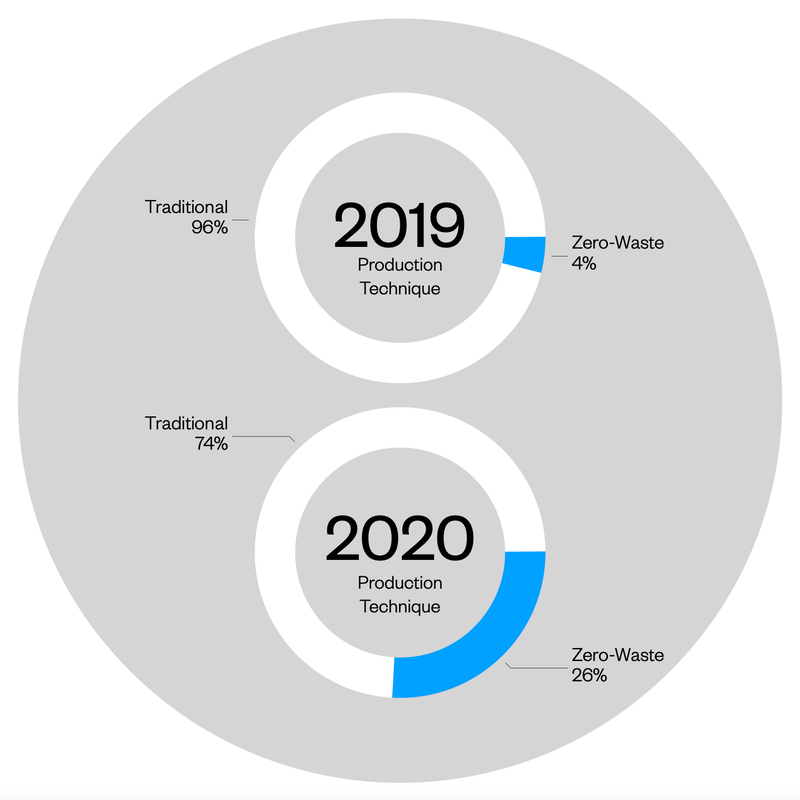 Zero Waste Production 2020 vs 2019