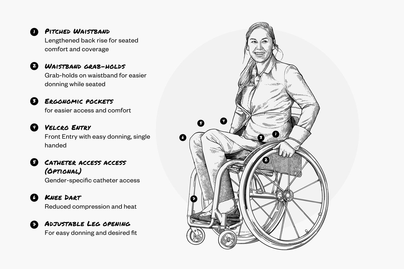 sketch of model wearing kinetic adaptive pant and kinetic blazer showing adaptive modifications